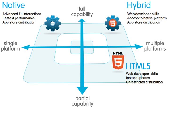 Native, HTML5, or Hybrid: Understanding Your Mobile Application Development Options