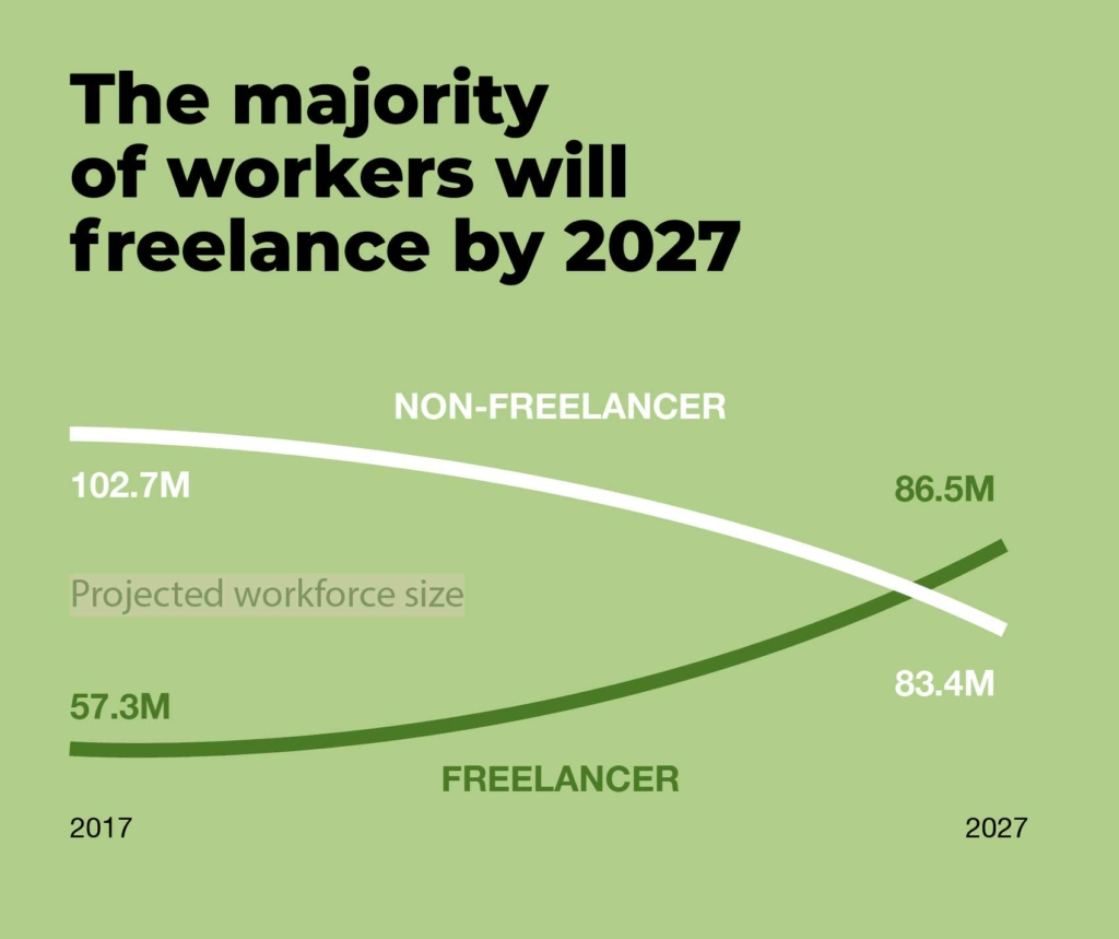 Freelance prediction for 2027