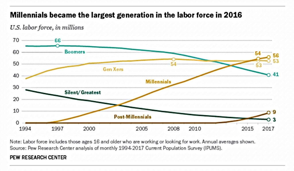 Millennials become the largest generation in the labor force by Pew Research Center