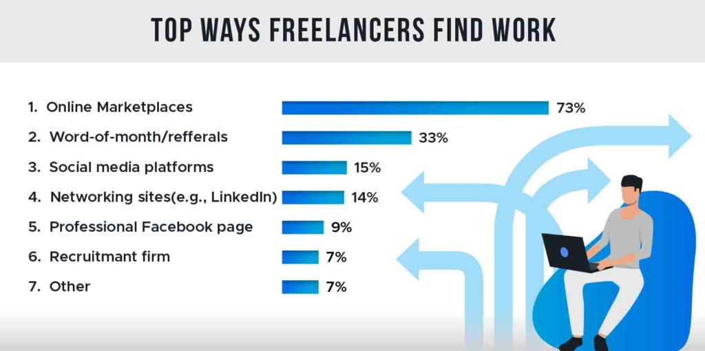 graph depicting top ways freelancers find work