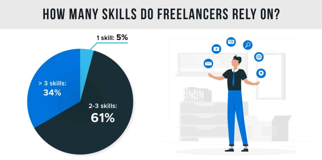 How many skills do freelancers rely on?