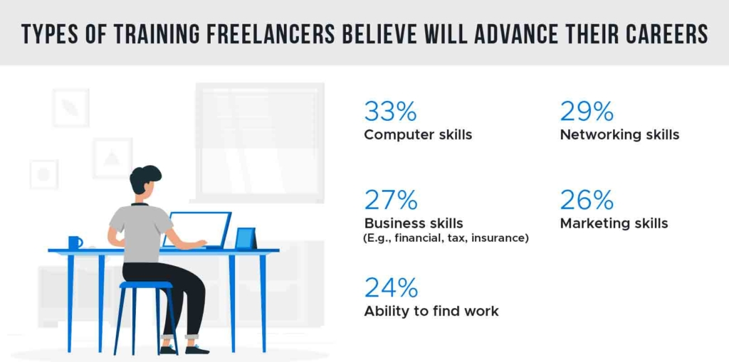 chart depicting training that freelancers use for career advancement