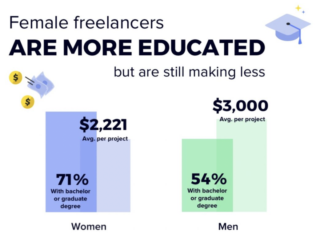 Female freelancers are more educated, but earn less.