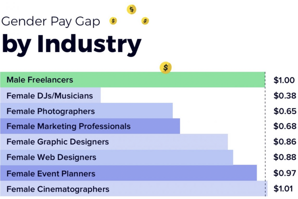 Gender pay gap by industry.