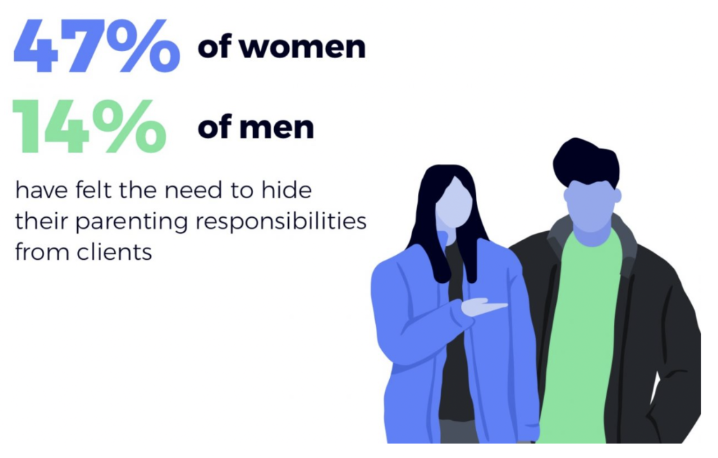 47% of women and 14% of men feel they need to hide their parenting responsibilities from clients